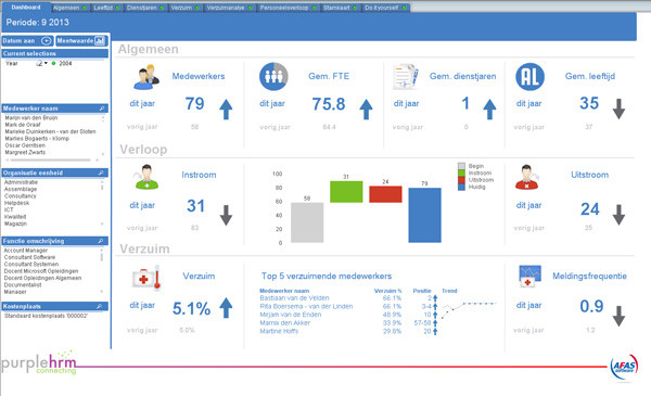 AFAS Accountant Dashboard